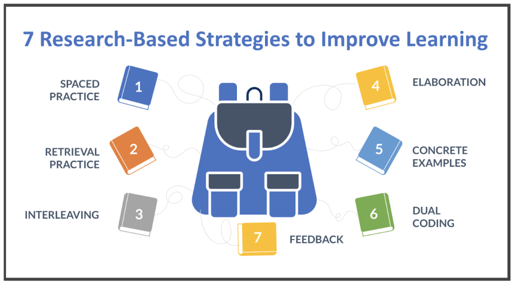 7 Research-Based Strategies to Improve Learning slide showing each of the 7 strategies: 1) Spaced Practice; 2) Retrieval Practice; 3) Interleaving; 4) Elaboration; 5) Concrete Examples; 6) Dual Coding; 7) Feedback.